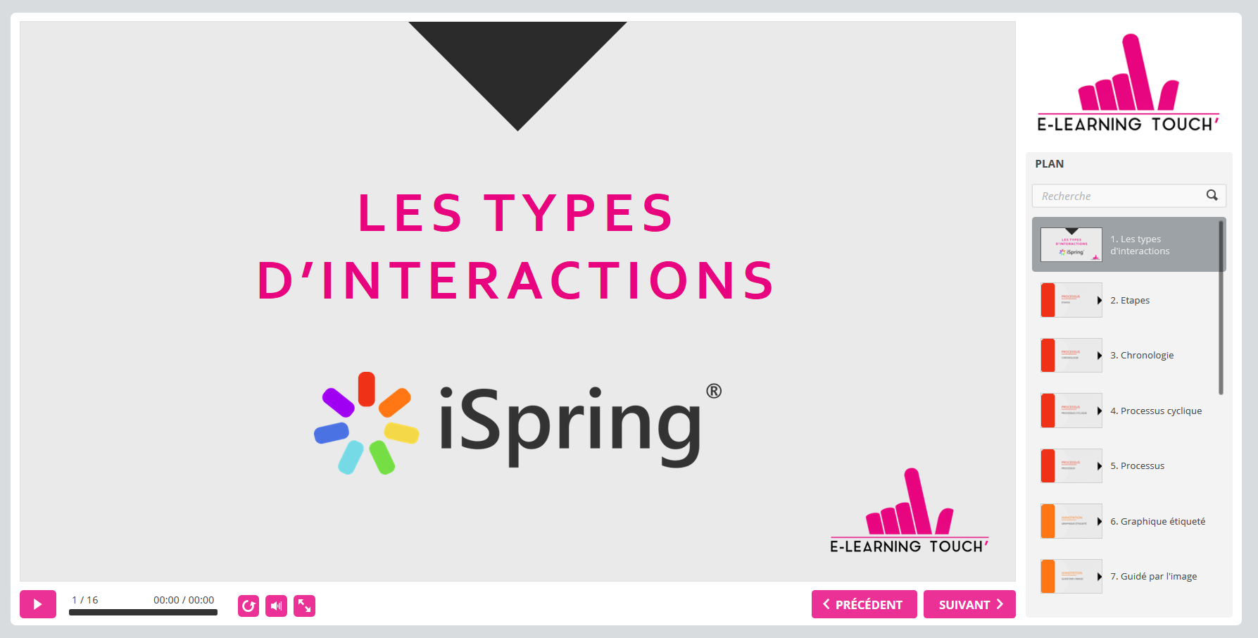 types interactions ispring