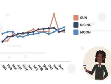 Vyond : Communiquez en vidéo sur des données complexes